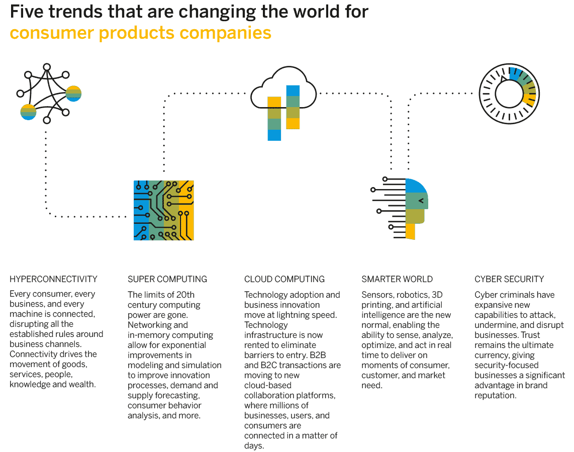 Infographic - 5 trends changing FMCG