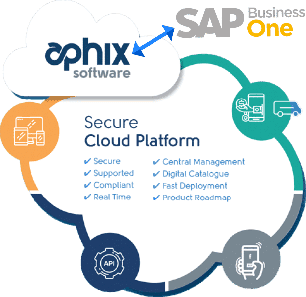 Aphix Software